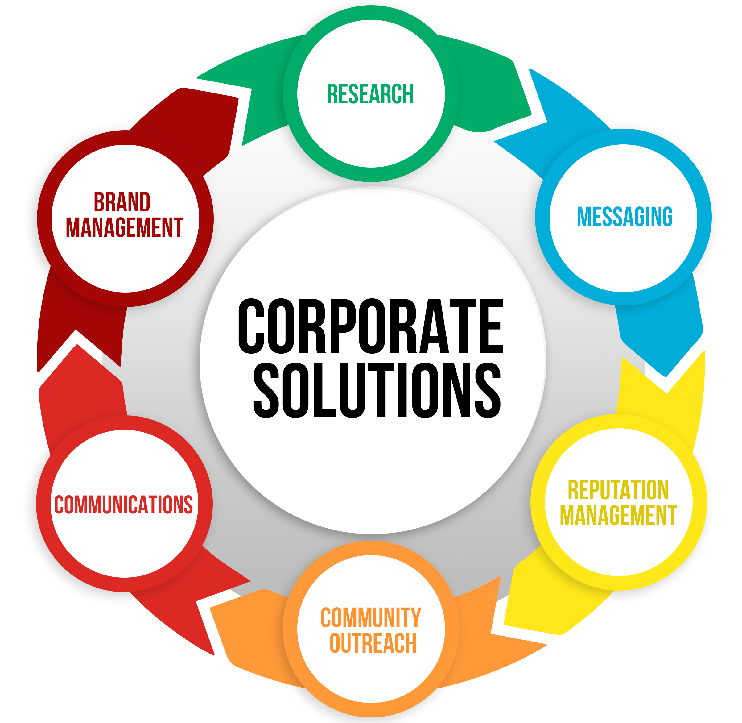 Corporate Solutions 360