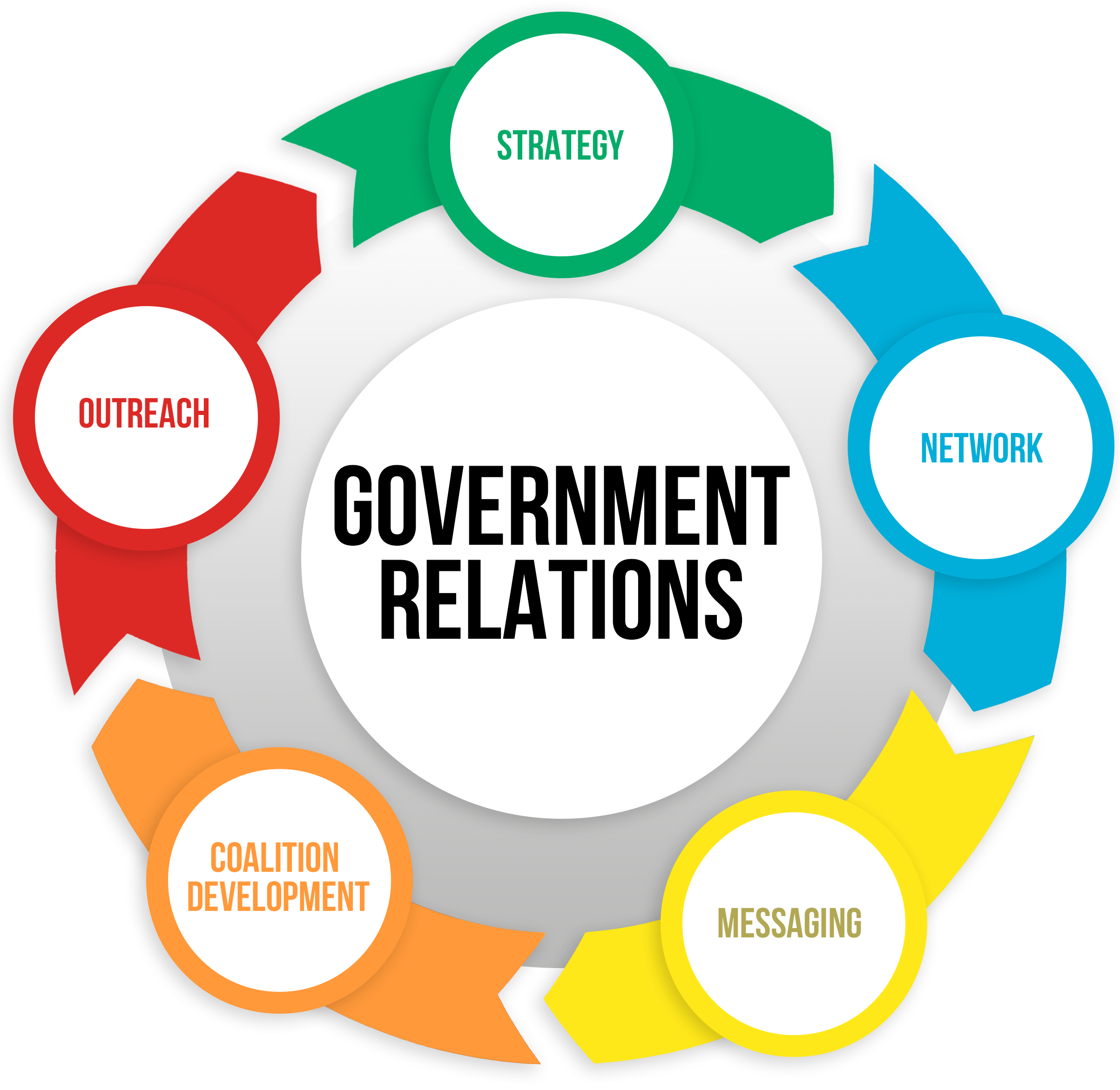 Government Relations 360