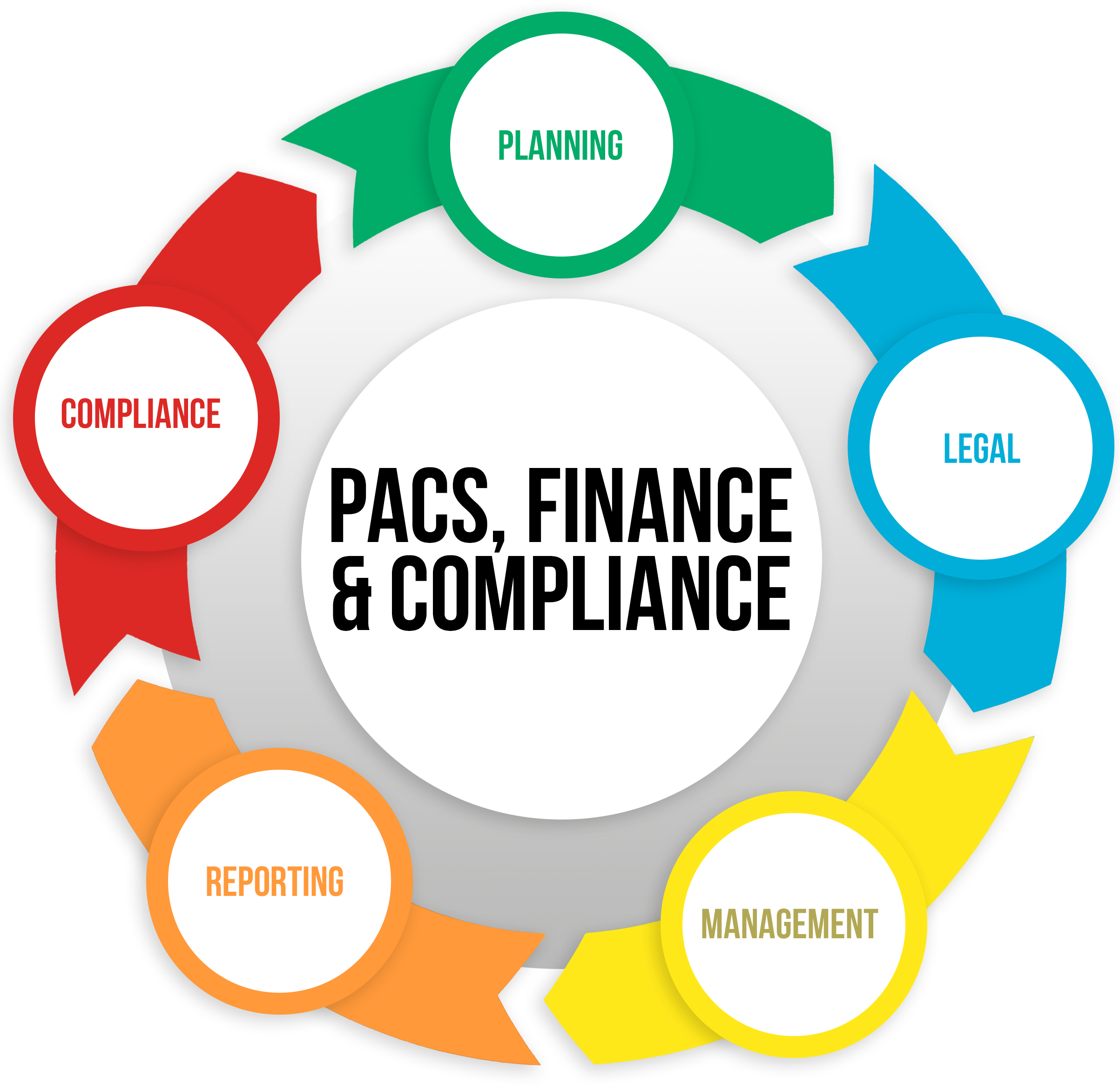 PACs Finance and Compliance 360