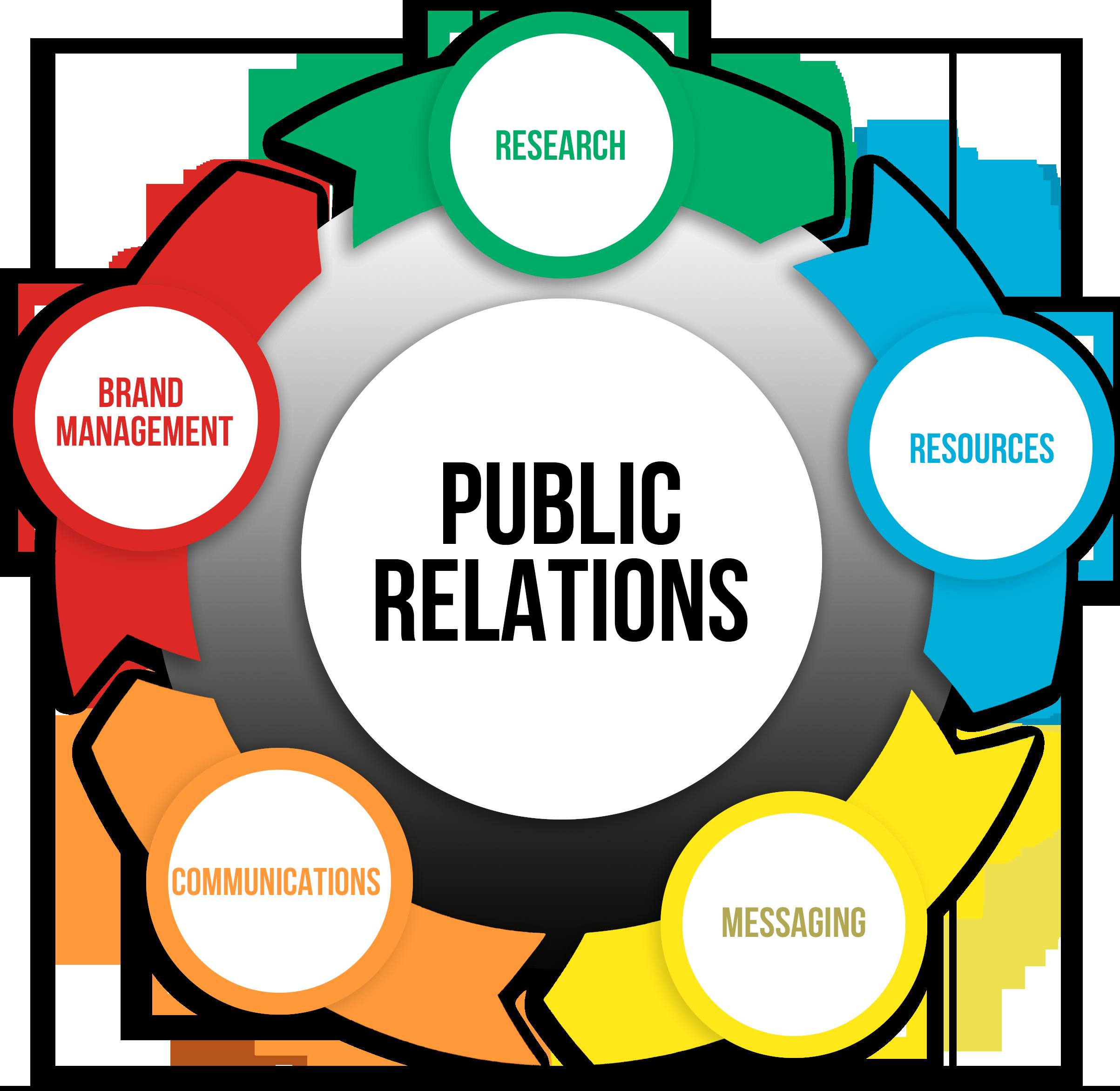 Public Relations 360